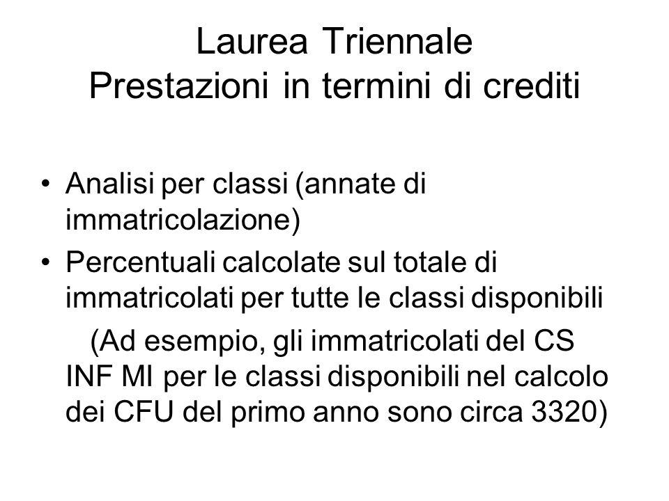 Laurea Triennale Prestazioni in termini di crediti Analisi per classi (annate di immatricolazione) Percentuali calcolate sul totale di immatricolati p