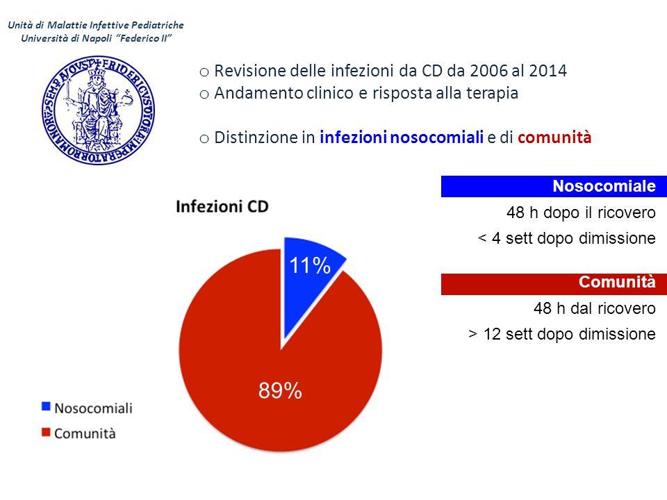 """Unità di Malattie Infettive Pediatriche Università di Napoli """"Federico II"""" o Revisione delle infezioni da CD da 2006 al 2014 o Andamento clinico e ris"""