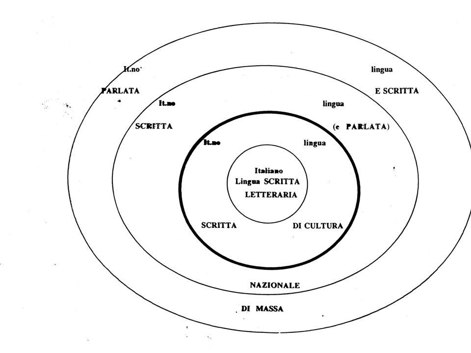 ITALIANO COMUNE ITALIANO REGIONALE DIALETTO REGIONALE DIALETTO