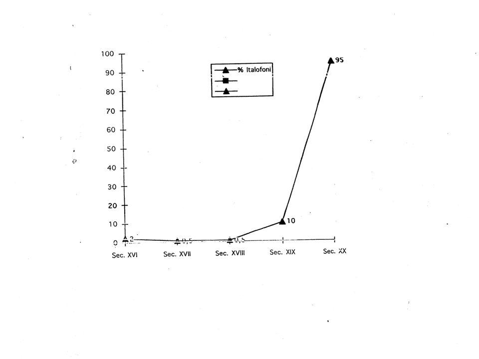 percentuali di analfabeti (Genovesi, 1998; Dei, 1998)