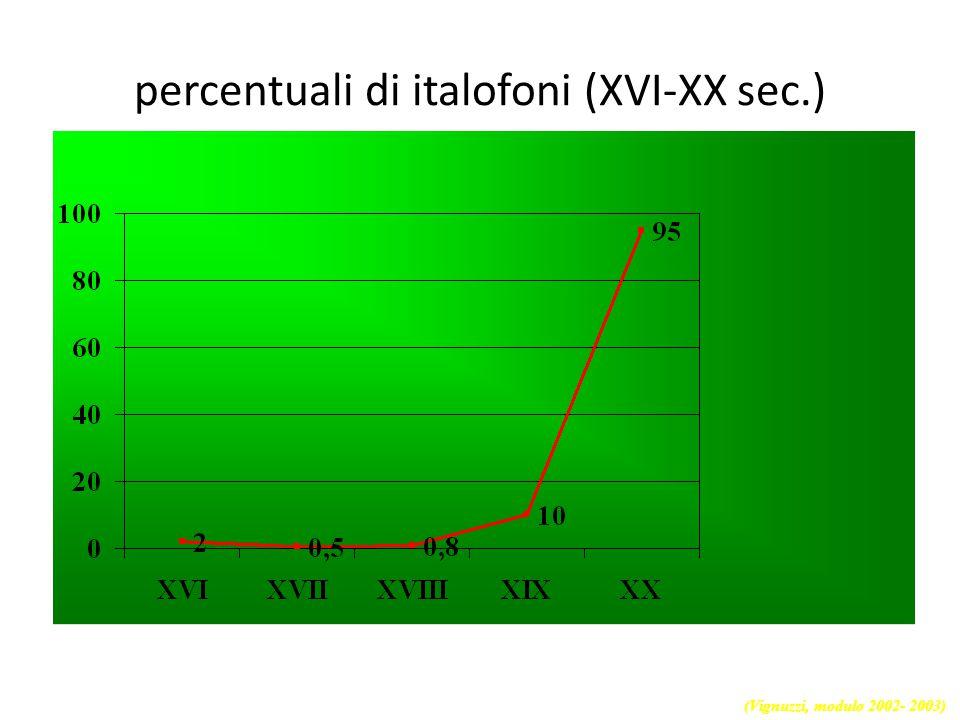 """""""nascita"""" ed espansione dell'italiano """"Nascita"""" ed espansione dell'italiano Lingua scritta di cultura Lingua scritta letteraria (Vignuzzi, modulo 2002"""