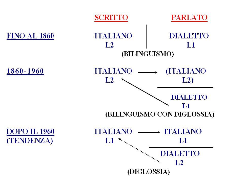 percentuali di italofoni (XVI-XX sec.) (Vignuzzi, modulo 2002- 2003)