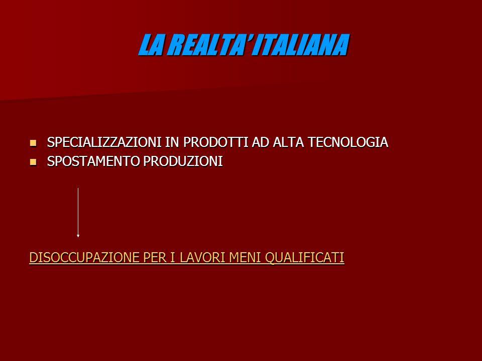 LA REALTA' ITALIANA SPECIALIZZAZIONI IN PRODOTTI AD ALTA TECNOLOGIA SPECIALIZZAZIONI IN PRODOTTI AD ALTA TECNOLOGIA SPOSTAMENTO PRODUZIONI SPOSTAMENTO PRODUZIONI DISOCCUPAZIONE PER I LAVORI MENI QUALIFICATI DISOCCUPAZIONE PER I LAVORI MENI QUALIFICATI