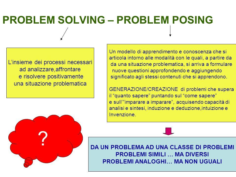 PROBLEM SOLVING – PROBLEM POSING L'insieme dei processi necessari ad analizzare,affrontare e risolvere positivamente una situazione problematica Un mo