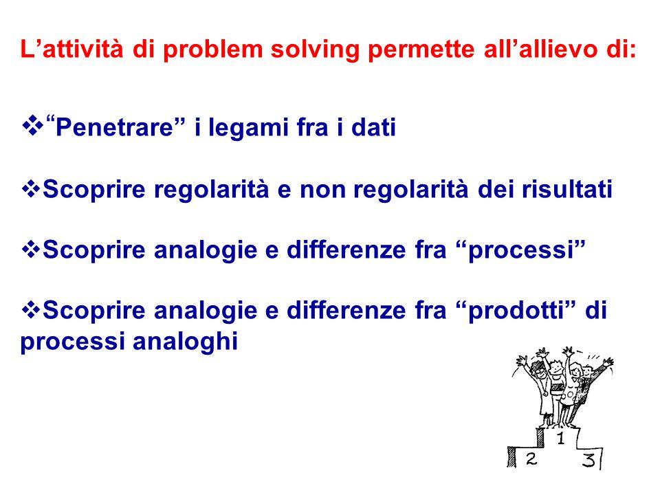 """L'attività di problem solving permette all'allievo di:  """" Penetrare"""" i legami fra i dati  Scoprire regolarità e non regolarità dei risultati  Scopr"""