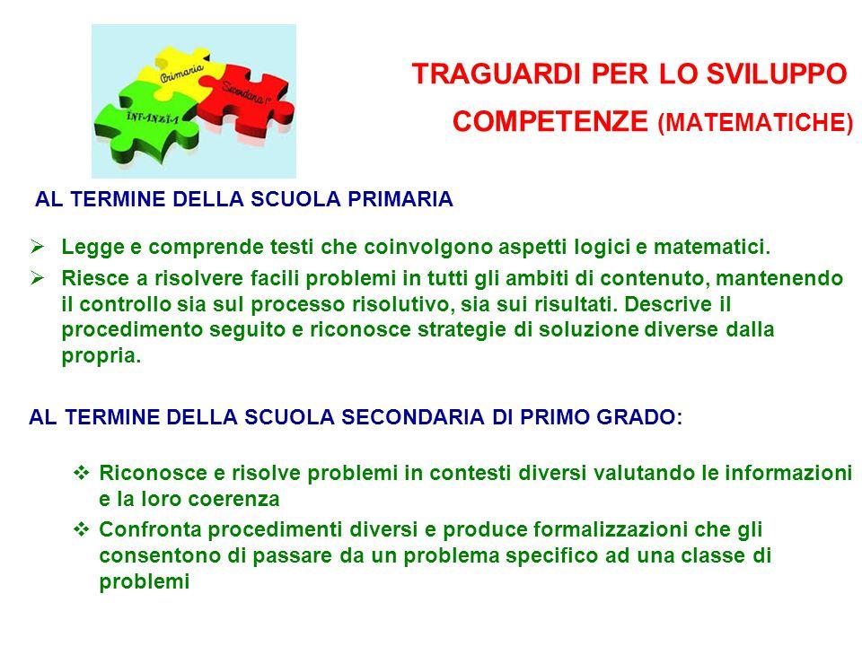 TRAGUARDI PER LO SVILUPPO COMPETENZE (MATEMATICHE) AL TERMINE DELLA SCUOLA PRIMARIA  Legge e comprende testi che coinvolgono aspetti logici e matemat