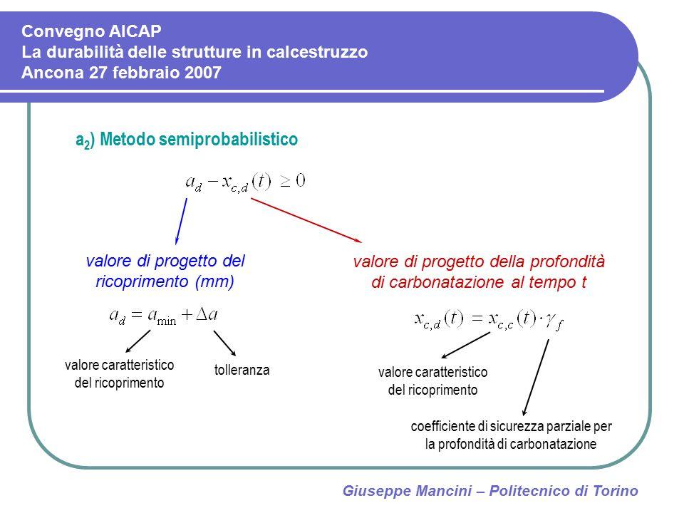 Giuseppe Mancini – Politecnico di Torino a 2 ) Metodo semiprobabilistico valore di progetto del ricoprimento (mm) valore di progetto della profondità