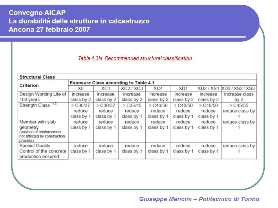 Giuseppe Mancini – Politecnico di Torino Table 4.3N: Recommended structural classification Convegno AICAP La durabilità delle strutture in calcestruzz