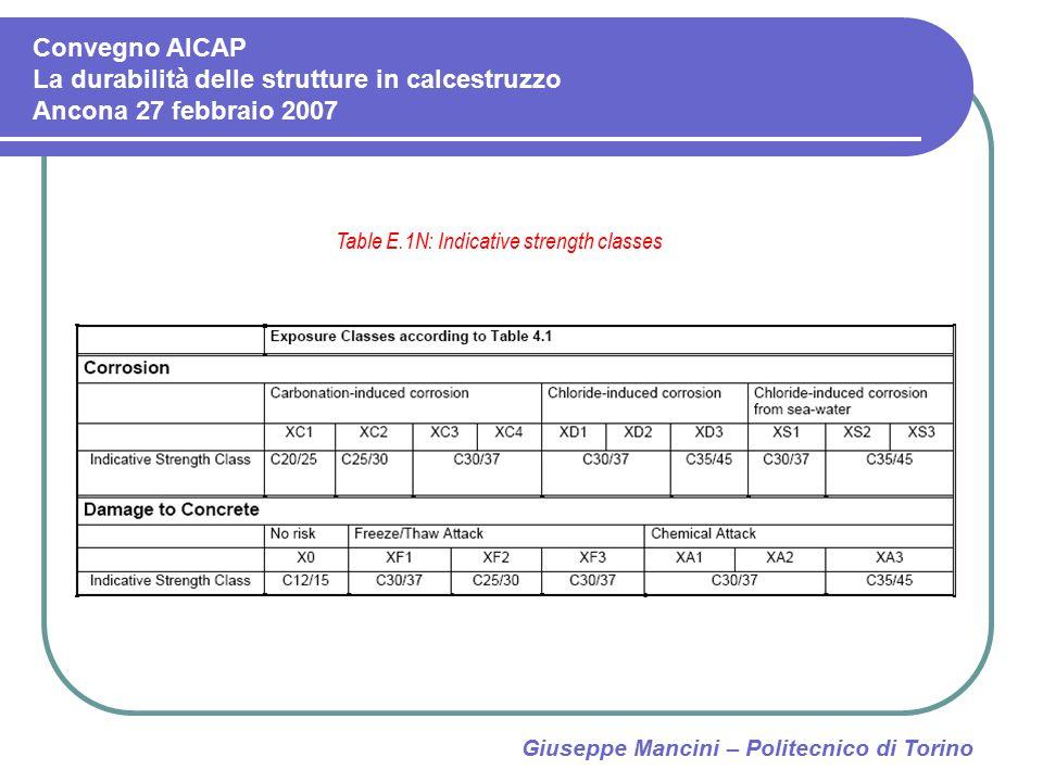 Giuseppe Mancini – Politecnico di Torino Table E.1N: Indicative strength classes Convegno AICAP La durabilità delle strutture in calcestruzzo Ancona 2