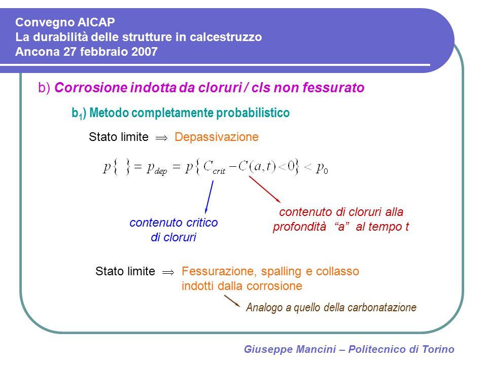 Giuseppe Mancini – Politecnico di Torino b) Corrosione indotta da cloruri / cls non fessurato b 1 ) Metodo completamente probabilistico Stato limite 