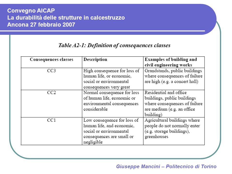 Giuseppe Mancini – Politecnico di Torino Table A2-1: Definition of consequences classes Convegno AICAP La durabilità delle strutture in calcestruzzo A
