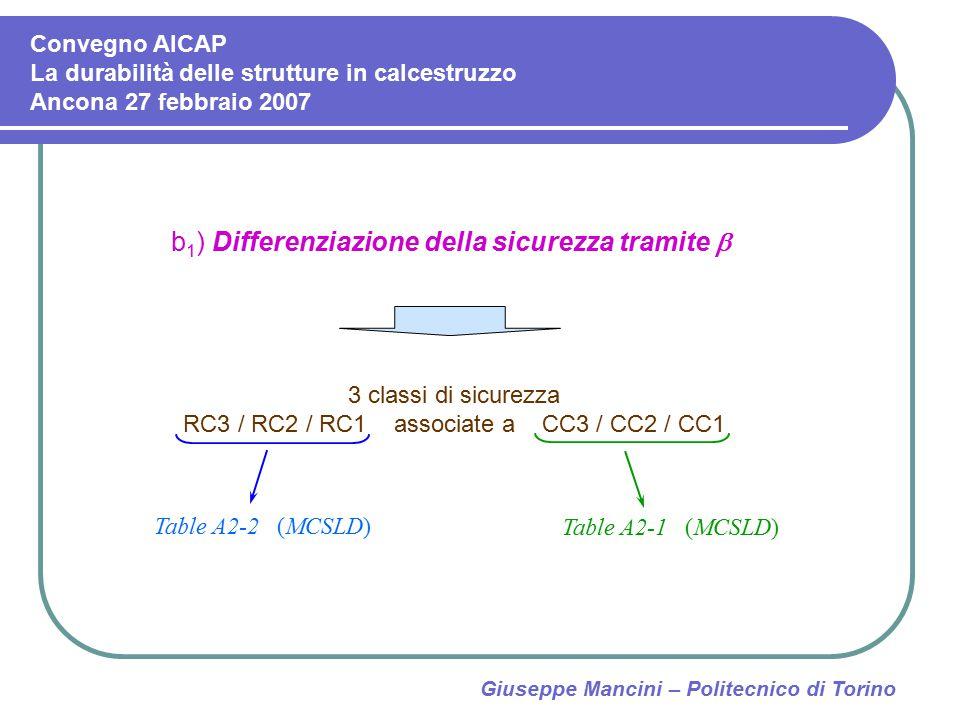 Giuseppe Mancini – Politecnico di Torino b 1 ) Differenziazione della sicurezza tramite  3 classi di sicurezza RC3 / RC2 / RC1 associate a CC3 / CC2