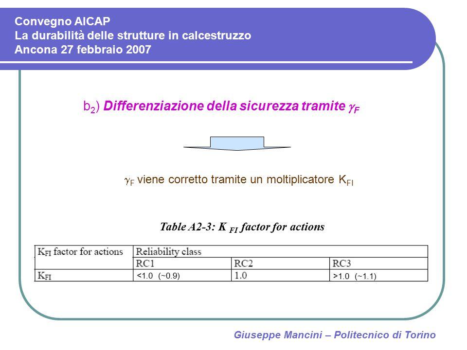 Giuseppe Mancini – Politecnico di Torino b 2 ) Differenziazione della sicurezza tramite  F  F viene corretto tramite un moltiplicatore K FI Table A2