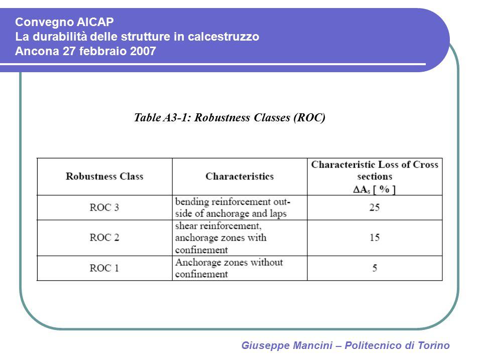 Giuseppe Mancini – Politecnico di Torino Table A3-1: Robustness Classes (ROC) Convegno AICAP La durabilità delle strutture in calcestruzzo Ancona 27 f
