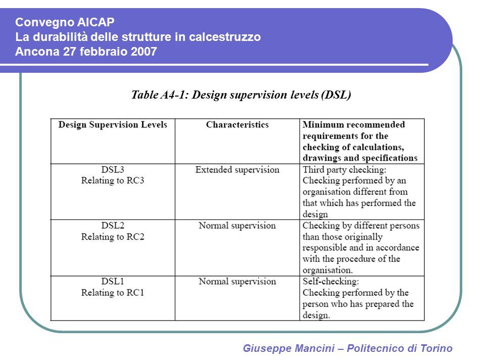 Giuseppe Mancini – Politecnico di Torino Table A4-1: Design supervision levels (DSL) Convegno AICAP La durabilità delle strutture in calcestruzzo Anco