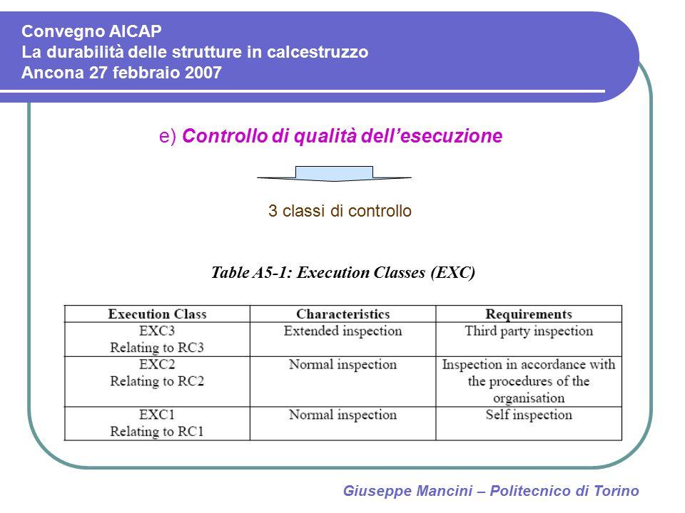 Giuseppe Mancini – Politecnico di Torino e) Controllo di qualità dell'esecuzione 3 classi di controllo Table A5-1: Execution Classes (EXC) Convegno AI