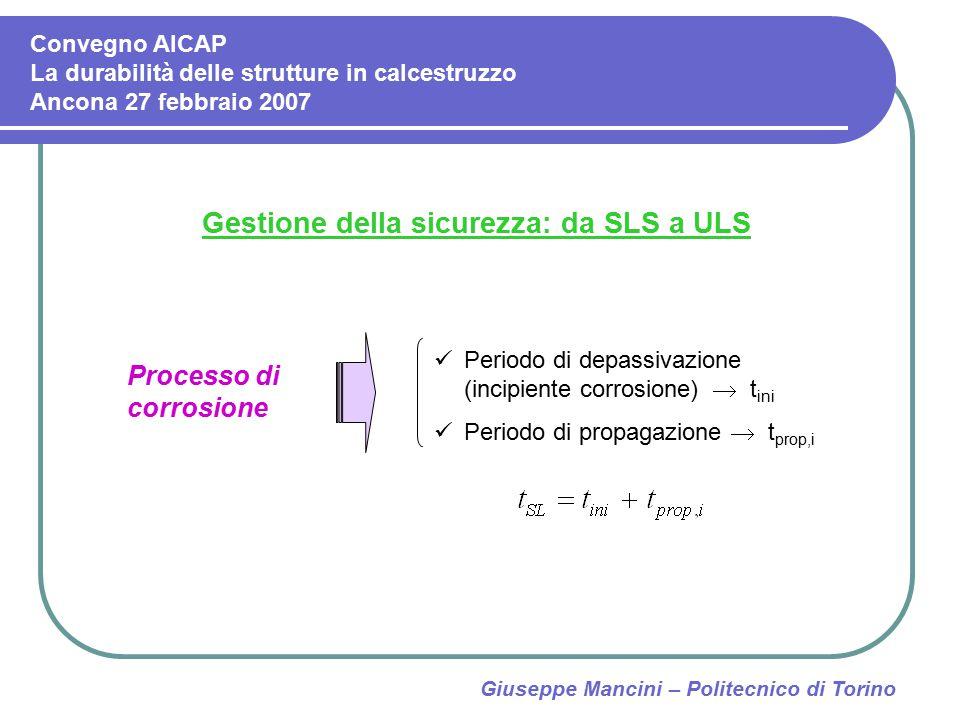 Giuseppe Mancini – Politecnico di Torino Gestione della sicurezza: da SLS a ULS Processo di corrosione Periodo di depassivazione (incipiente corrosion