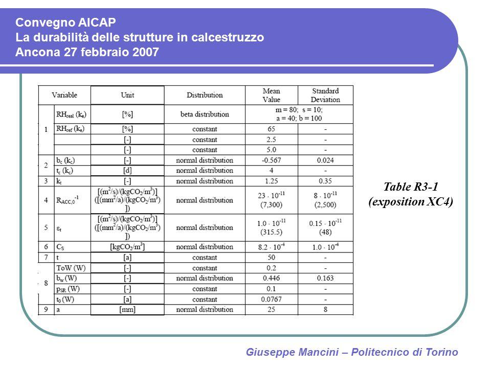 Giuseppe Mancini – Politecnico di Torino Table R3-1 (exposition XC4) Convegno AICAP La durabilità delle strutture in calcestruzzo Ancona 27 febbraio 2