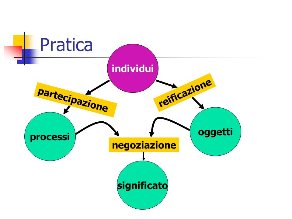 Pratica individui oggetti processi significato partecipazione reificazione negoziazione