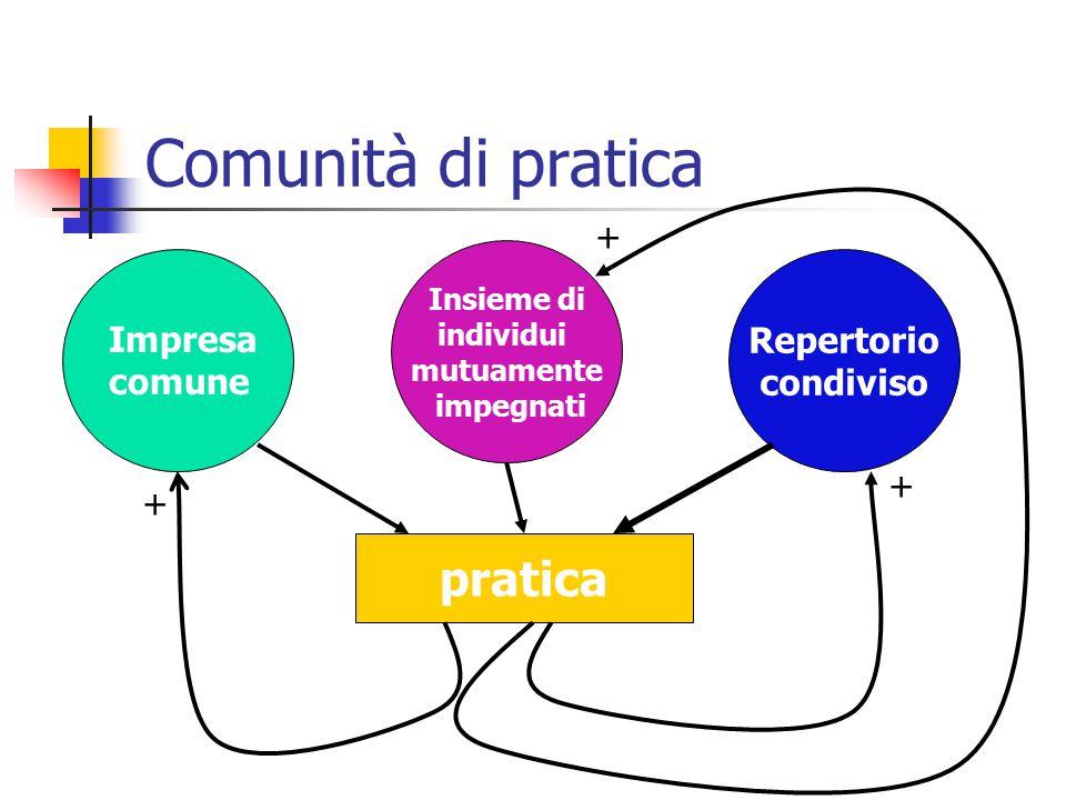 Pratica oggettiprocessisignificato realizzazione Impresa comune Individui modificati modifica Repertorio modificato