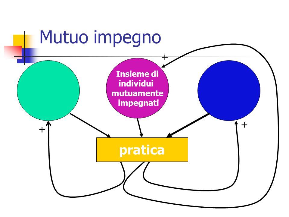 Comunità di pratica Insieme di individui mutuamente impegnati Repertorio condiviso pratica Impresa comune + + +