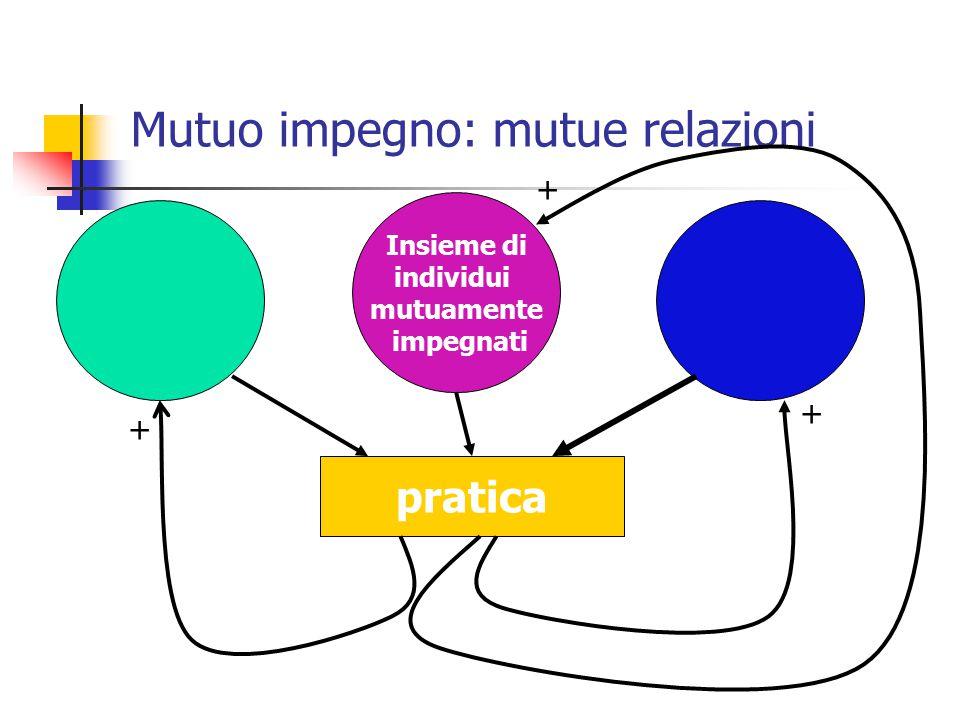 Mutuo impegno: mutue relazioni Insieme di individui mutuamente impegnati pratica + + +