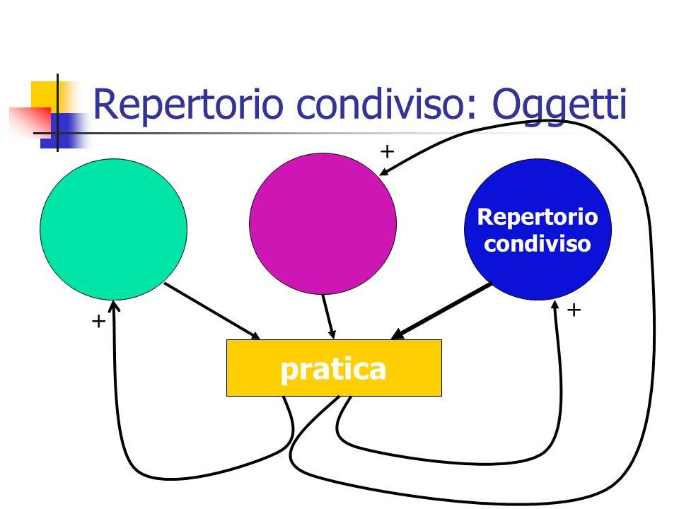 Repertorio condiviso: Procedure Repertorio condiviso pratica + + +