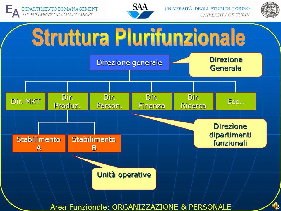 Area Funzionale: ORGANIZZAZIONE & PERSONALE DIPARTIMENTO DI MANAGEMENT DEPARTMENT OF MANAGEMENT 1 Prof.