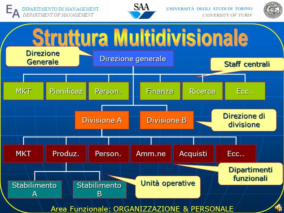 Area Funzionale: ORGANIZZAZIONE & PERSONALE DIPARTIMENTO DI MANAGEMENT DEPARTMENT OF MANAGEMENT 2 Direzione generale Dir.