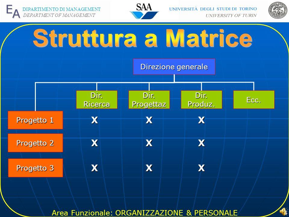 Area Funzionale: ORGANIZZAZIONE & PERSONALE DIPARTIMENTO DI MANAGEMENT DEPARTMENT OF MANAGEMENT 3 Direzione generale MKTPianificazPerson.FinanzaRicercaEcc..