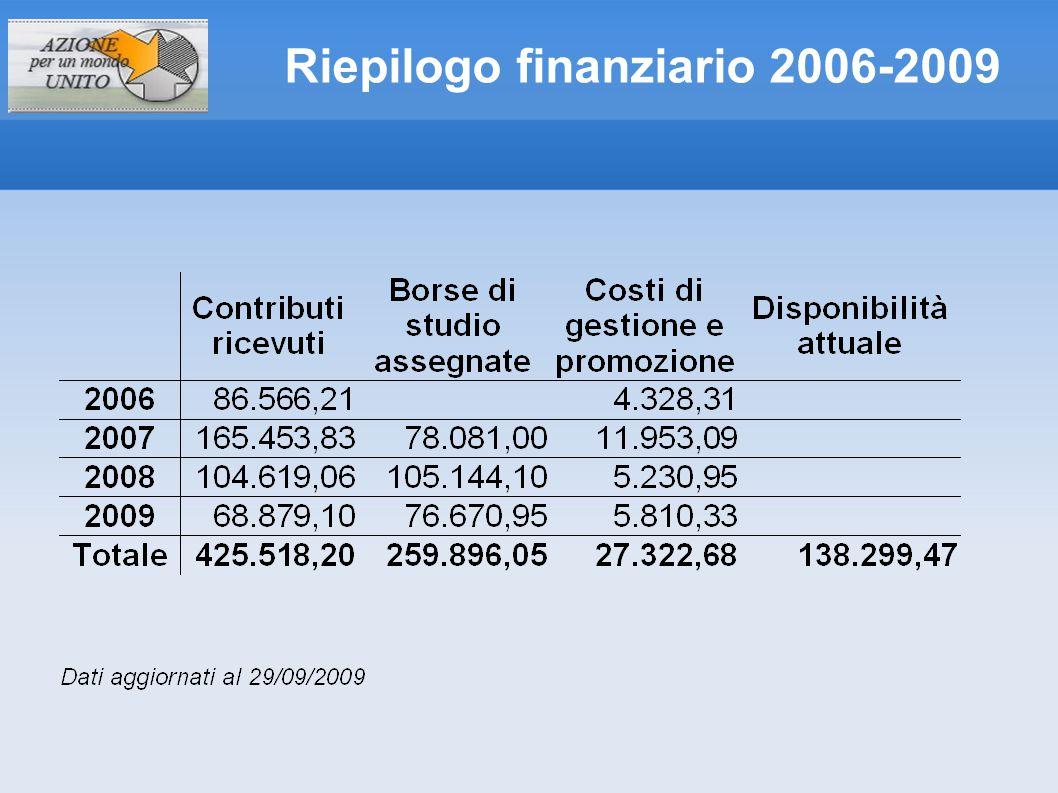 Riepilogo finanziario 2006-2009