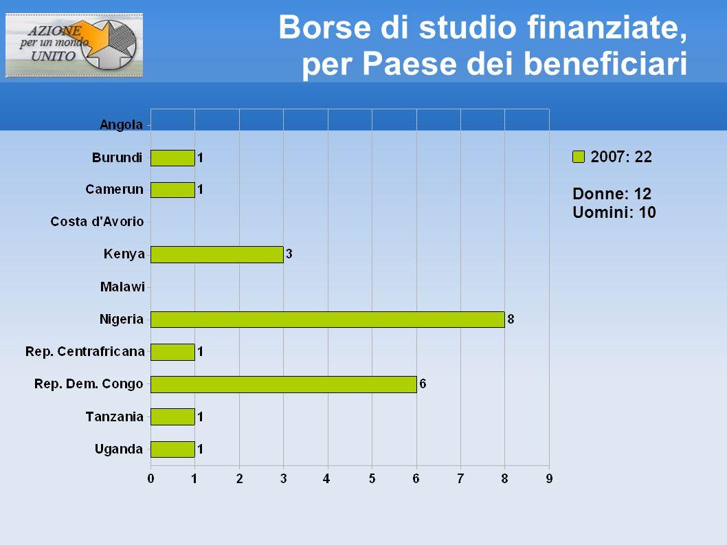 Borse di studio finanziate, per Paese dei beneficiari Donne: 28 Uomini: 22