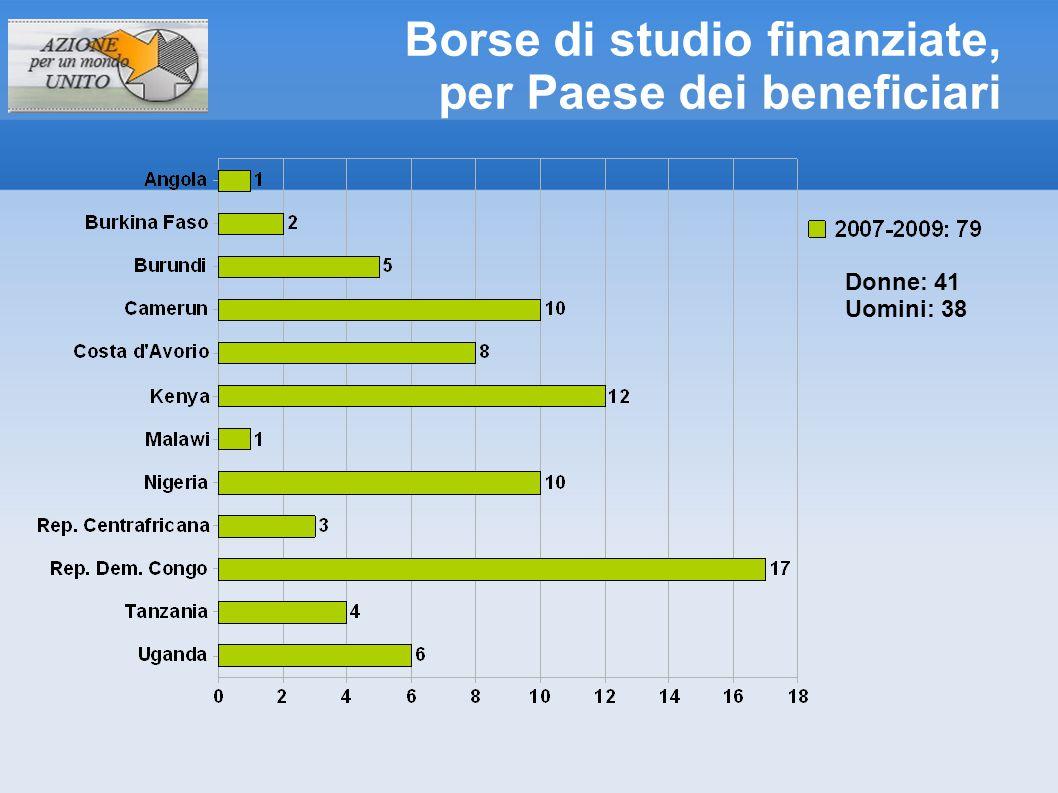 Borse di studio finanziate, per Paese dei beneficiari Donne: 41 Uomini: 38