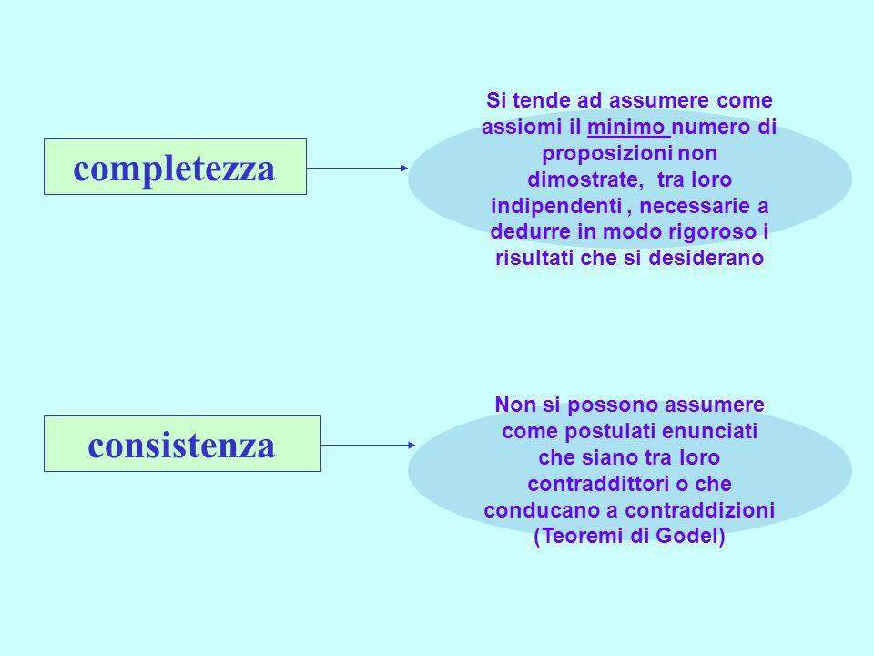consistenza completezza Si tende ad assumere come assiomi il minimo numero di proposizioni non dimostrate, tra loro indipendenti, necessarie a dedurre