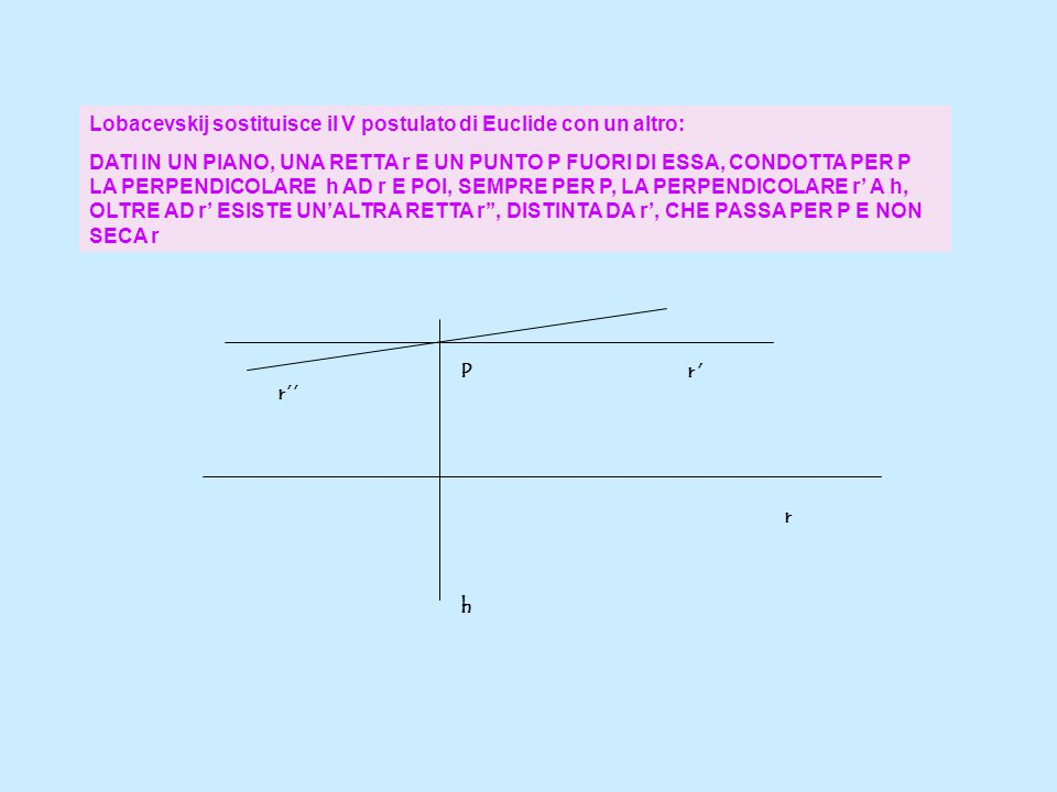 Lobacevskij sostituisce il V postulato di Euclide con un altro: DATI IN UN PIANO, UNA RETTA r E UN PUNTO P FUORI DI ESSA, CONDOTTA PER P LA PERPENDICO