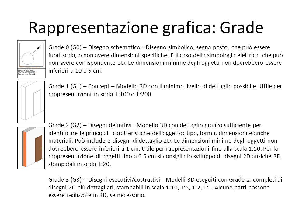 Rappresentazione grafica: Grade Grade 0 (G0) – Disegno schematico - Disegno simbolico, segna-posto, che può essere fuori scala, o non avere dimensioni