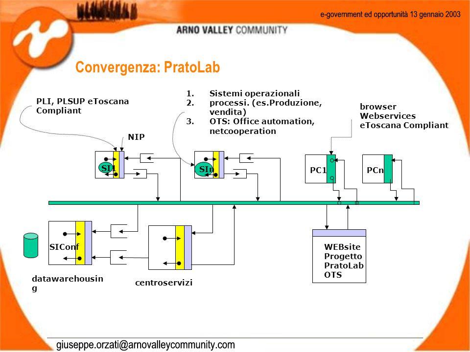Convergenza: PratoLab browser Webservices eToscana Compliant PLI, PLSUP eToscana Compliant NIP SI1 SIn datawarehousin g SIConf PC1PCn centroservizi WEBsite Progetto PratoLab OTS 1.Sistemi operazionali 2.processi.