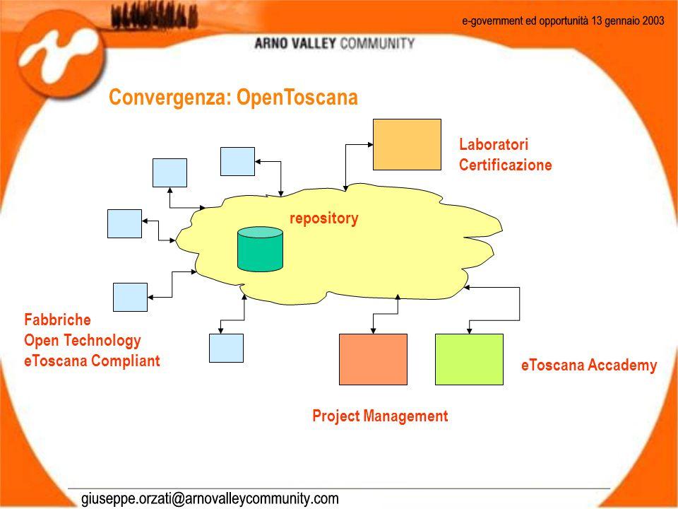 Convergenza: OpenToscana Project Management Fabbriche Open Technology eToscana Compliant Laboratori Certificazione eToscana Accademy repository