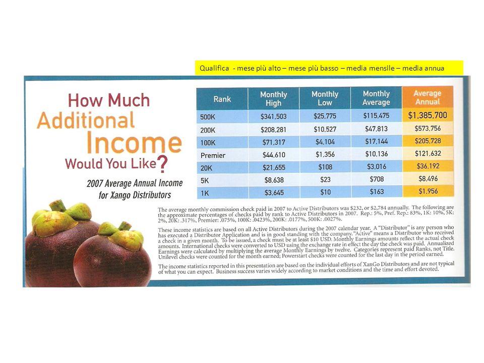 Qualifica - mese più alto – mese più basso – media mensile – media annua