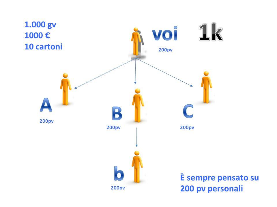 200pv 1.000 gv 1000 € 10 cartoni È sempre pensato su 200 pv personali