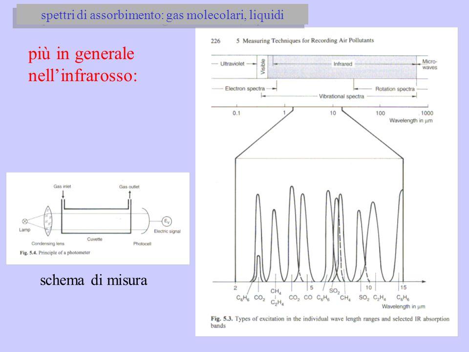 più in generale nell'infrarosso: schema di misura spettri di assorbimento: gas molecolari, liquidi
