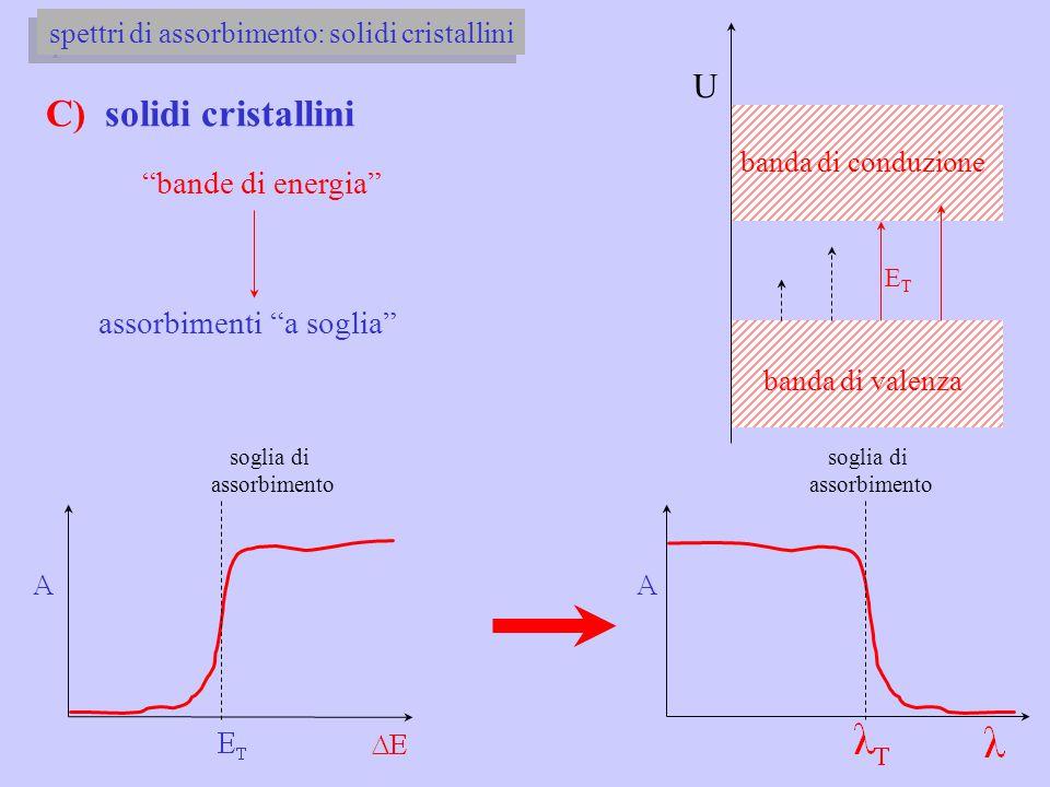 "C) solidi cristallini ""bande di energia"" assorbimenti ""a soglia"" U banda di valenza banda di conduzione ETET soglia di assorbimento soglia di assorbim"