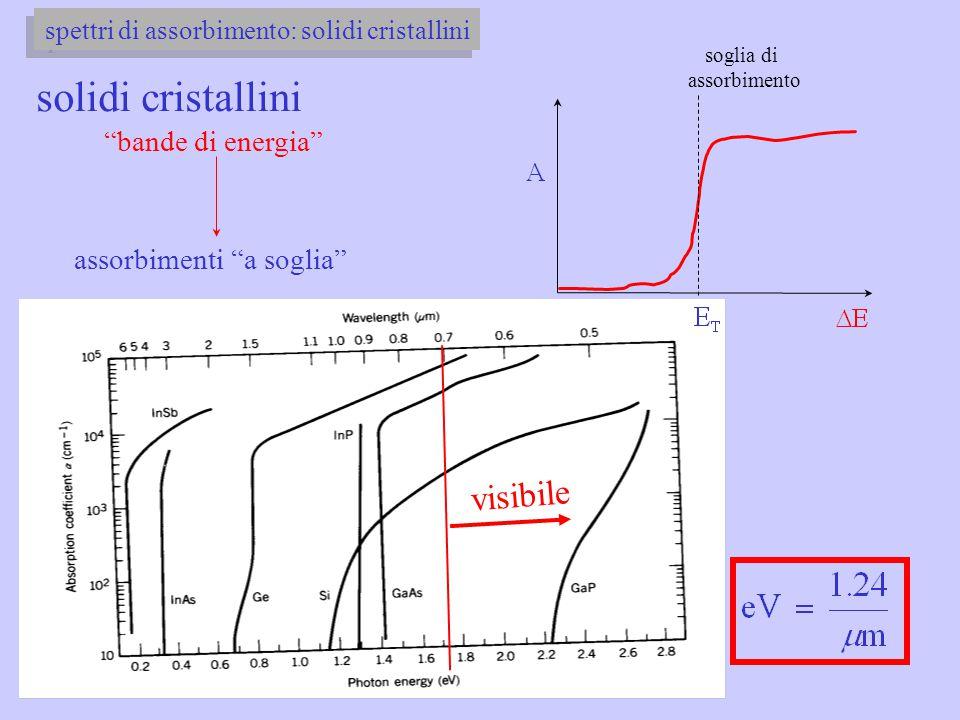 """visibile solidi cristallini """"bande di energia"""" assorbimenti """"a soglia"""" soglia di assorbimento"""