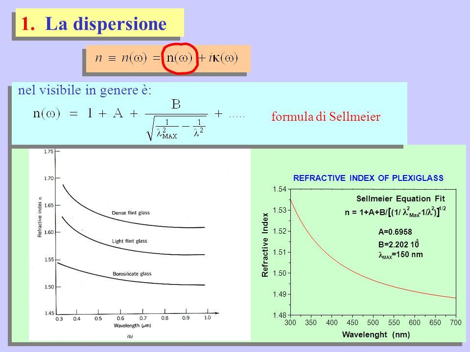 la dispersione in altri materiali ottici la dispersione lunghezza d'onda (  m) visibile