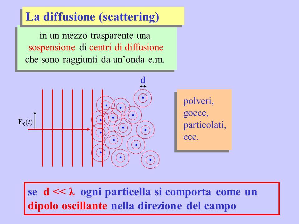 in un mezzo trasparente una sospensione di centri di diffusione che sono raggiunti da un'onda e.m. se d << λ ogni particella si comporta come un dipol