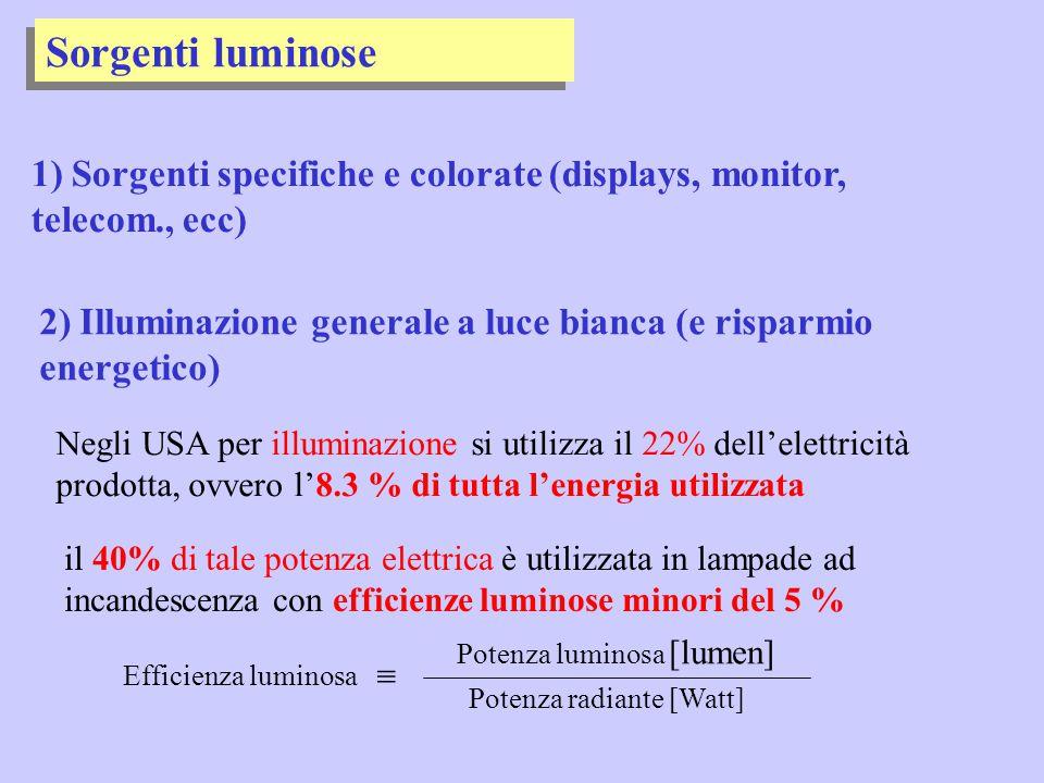 Sorgenti luminose 2) Illuminazione generale a luce bianca (e risparmio energetico) Negli USA per illuminazione si utilizza il 22% dell'elettricità pro
