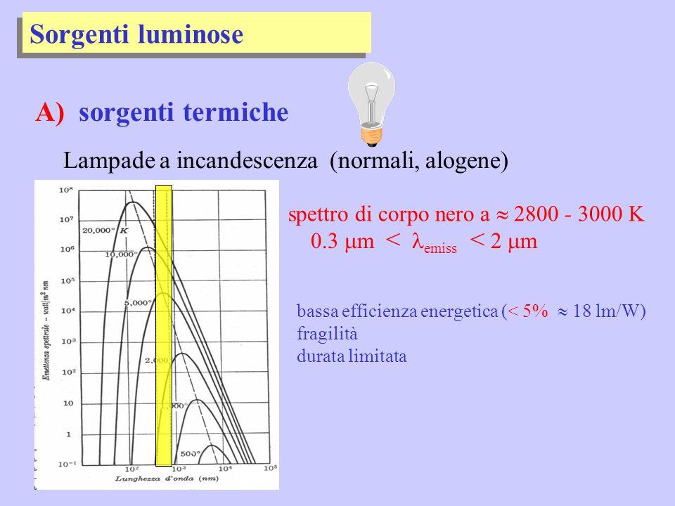 Sorgenti luminose A) sorgenti termiche Lampade a incandescenza (normali, alogene) bassa efficienza energetica (< 5%  18 lm/W) fragilità durata limita