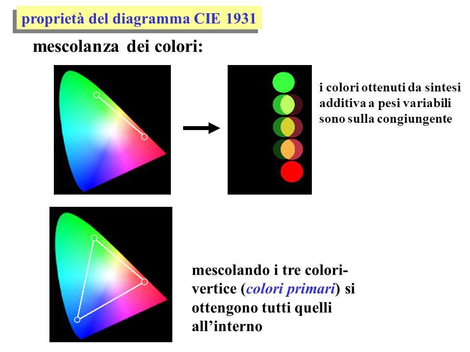 proprietà del diagramma CIE 1931 mescolanza dei colori: i colori ottenuti da sintesi additiva a pesi variabili sono sulla congiungente mescolando i tr