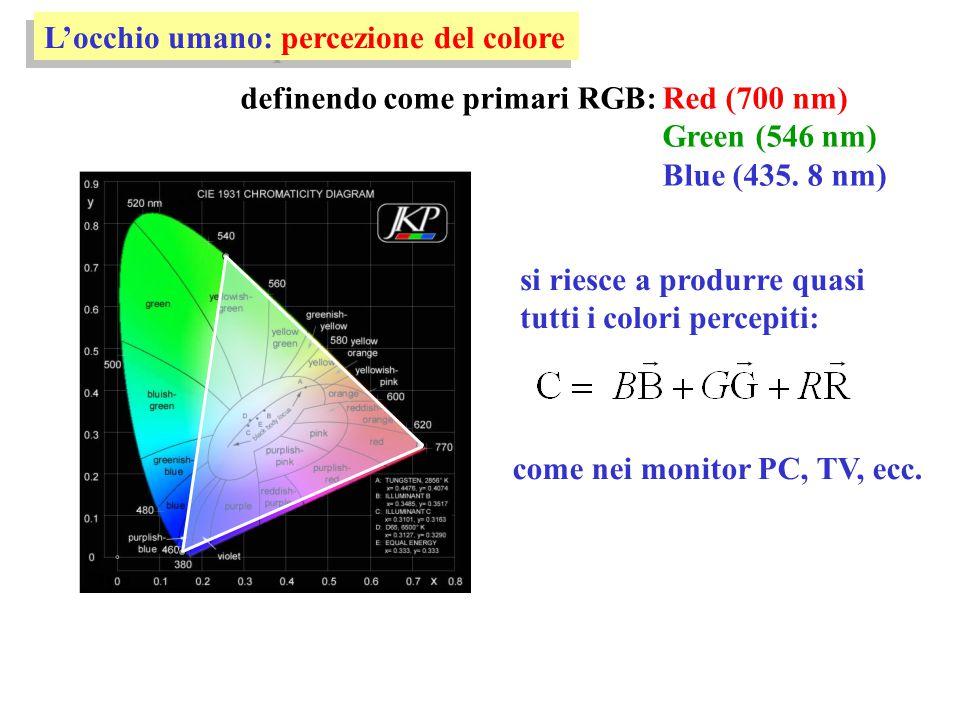 L'occhio umano: percezione del colore definendo come primari RGB:Red (700 nm) Green (546 nm) Blue (435. 8 nm) si riesce a produrre quasi tutti i color