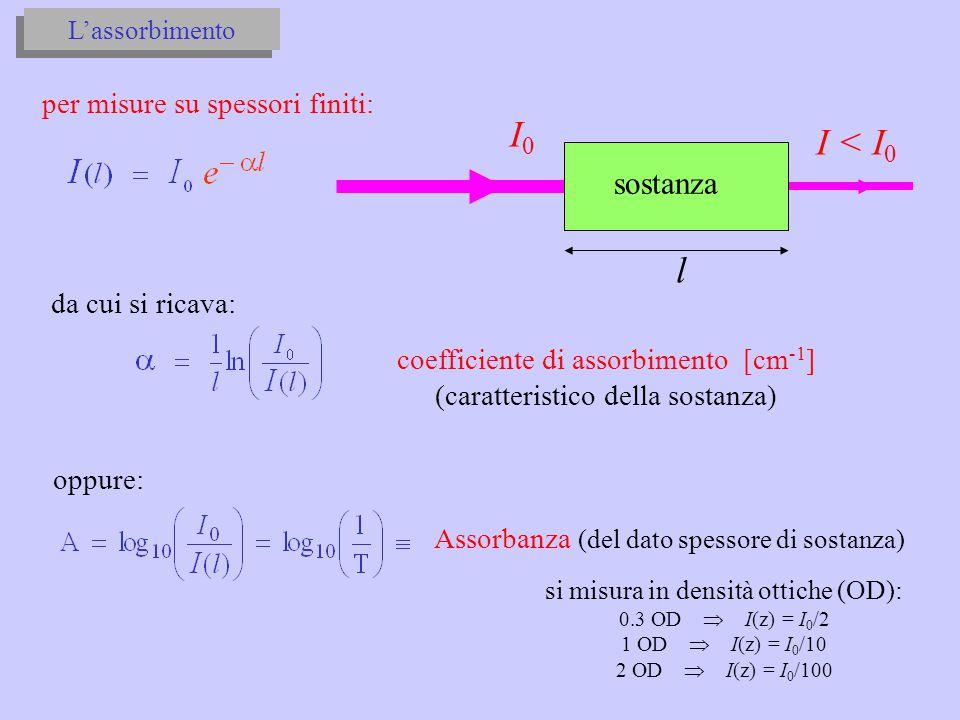 I0I0 I < I 0 sostanza l per misure su spessori finiti: L'assorbimento da cui si ricava: coefficiente di assorbimento [cm -1 ] (caratteristico della so